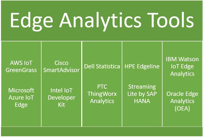 Edge analytics tools